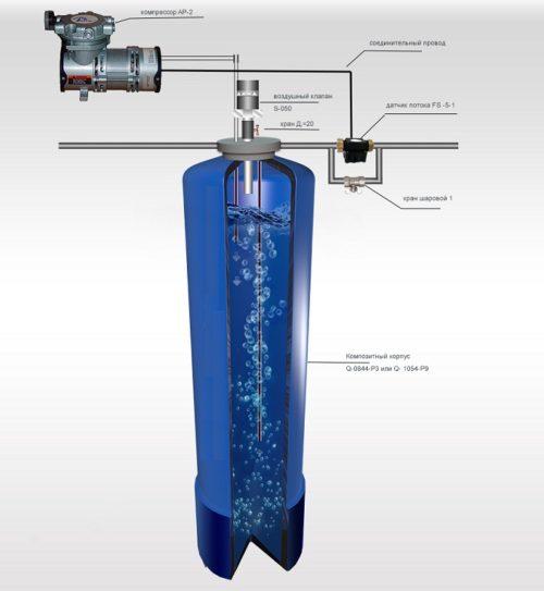 Что такое и как работает система аэрации воды