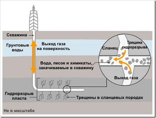 Кварцевый песок для гидроразрыва